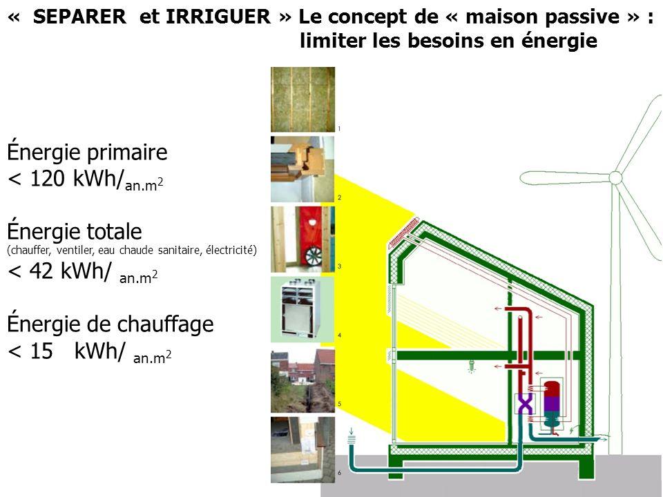 Énergie totale (chauffer, ventiler, eau chaude sanitaire, électricité) < 42 kWh/ an.m 2 Eau chaude sanitaire ± 15 kWh/ an.m 2 Électricité ± 12 kWh/ an.m 2 Énergie de chauffage < 15 kWh/ an.m 2 Pertes par ventilation± 5 kWh/ an.m 2 Pertes par parois± 10 kWh/ an.m 2 « SEPARER et IRRIGUER » Le concept de « maison passive » : limiter les besoins en énergie Ce sont des bâtiments K15 à K20