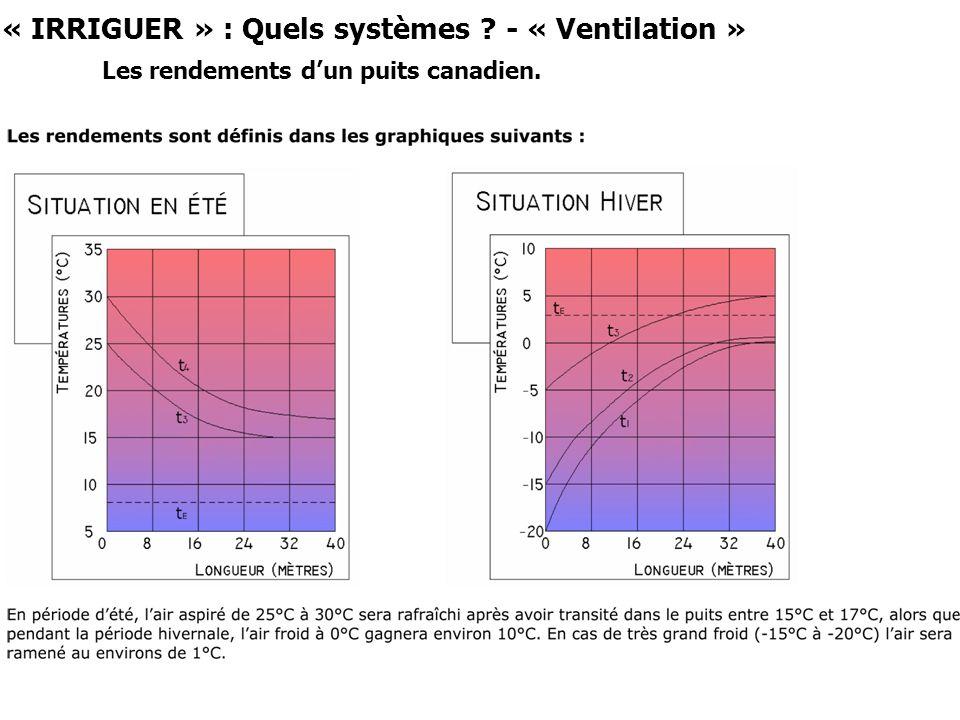 « IRRIGUER » : Quels systèmes ? - « Ventilation » Les rendements dun puits canadien.