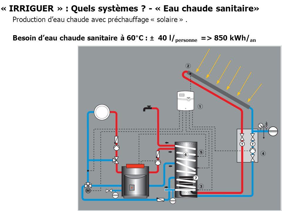 « IRRIGUER » : Quels systèmes ? - « Eau chaude sanitaire» Production deau chaude avec préchauffage « solaire ». Besoin deau chaude sanitaire à 60°C :