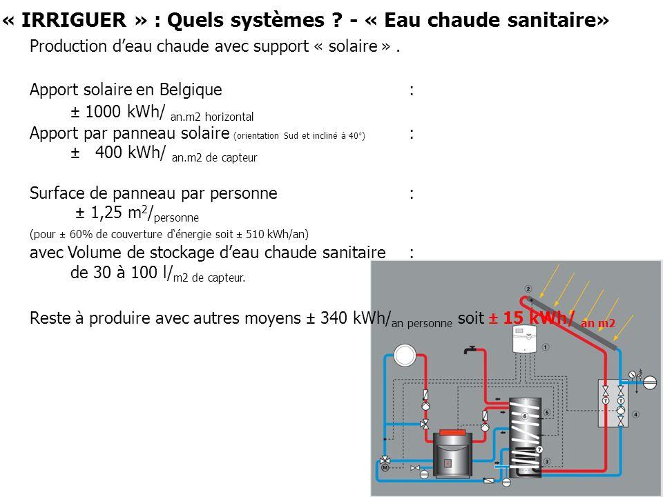 « IRRIGUER » : Quels systèmes ? - « Eau chaude sanitaire» Production deau chaude avec support « solaire ». Apport solaire en Belgique : ± 1000 kWh/ an