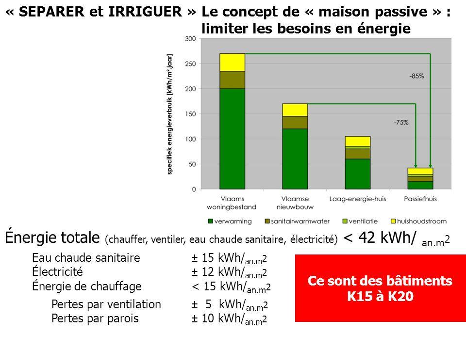 « critère »Standard « maison passive » « SEPARER » « chaleur passive » Gains passifs (régime hivernal 8 mois/an) Orientation adéquate Masse thermique Éviter la surchauffe (régime estival 4 mois/an) Vitrages avec g 0,5 Protections solaires (extérieures) Isolation thermique renforcée (hivernal 8 mois/an) U Parois opaques 0,15 W/ m2K U vitrage 0,8 W/ m2K U châssis 0,8 W/ m2K Étanchéité à lair n 50 N 50 0,6/ h Ce sont des bâtiments K15 à K20 « SEPARER» : Le concept de « maison passive » Limiter les besoins en énergie