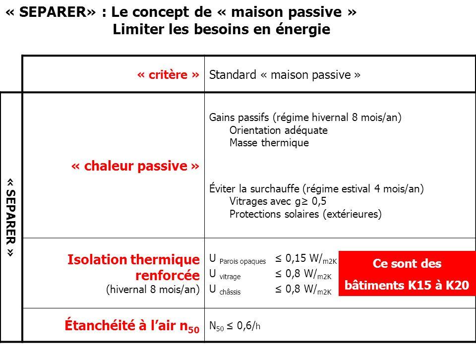 « SEPARER » : Lisolation thermique renforcée Lépaisseur disolant dans les parois opaques U opaque Mur Sol Toit (W/m 2 K)(U BXL =0,6 à 0,9 W/m 2 K) (U BXL = 0,6 à 0,9 W/m 2 K)(U BXL =0,4 W/m 2 K) K400,46 à 0,366 cm à 8 cm6 cm à 8 cm7 cm à 9 cm K300,22 à 0,1714 cm à 19 cm14 cm à 19 cm14 cm à 19 cm K200,14 à 0,1522 cm à 23 cm 22 cm à 23 cm 22 cm à 23 cm K150,036 à 0,08 Pour des surfaces habitables de 500 à 4000m2; Volume de 1 594 à 13 005m 3 ; Compacité (V/A) de 1,94 à 3,98m; La surface des fenêtres est égale à 20% des surfaces habitables; U fenêtres = 1,54 W/m 2 K (Vitrage = 1,1; Châssis bois =2,08) Pour les K20 & K15, le U fenêtres = 0,95 (vitrage = 0,8; Châssis PUR mixte = 0,8)