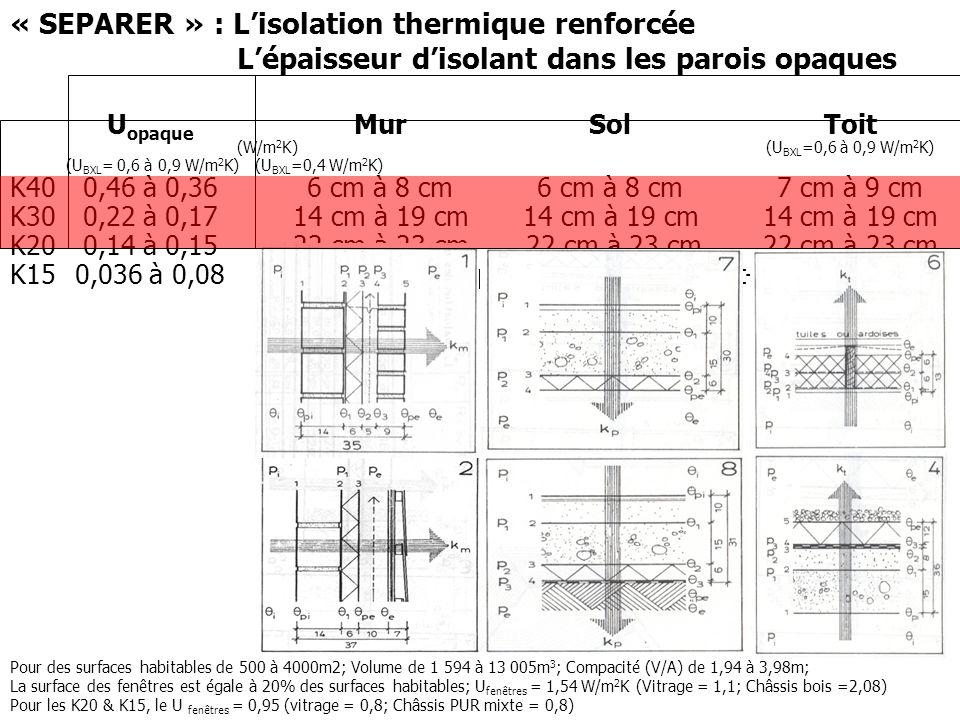 « SEPARER » : Lisolation thermique renforcée Lépaisseur disolant dans les parois opaques U opaque Mur Sol Toit (W/m 2 K)(U BXL =0,6 à 0,9 W/m 2 K) (U