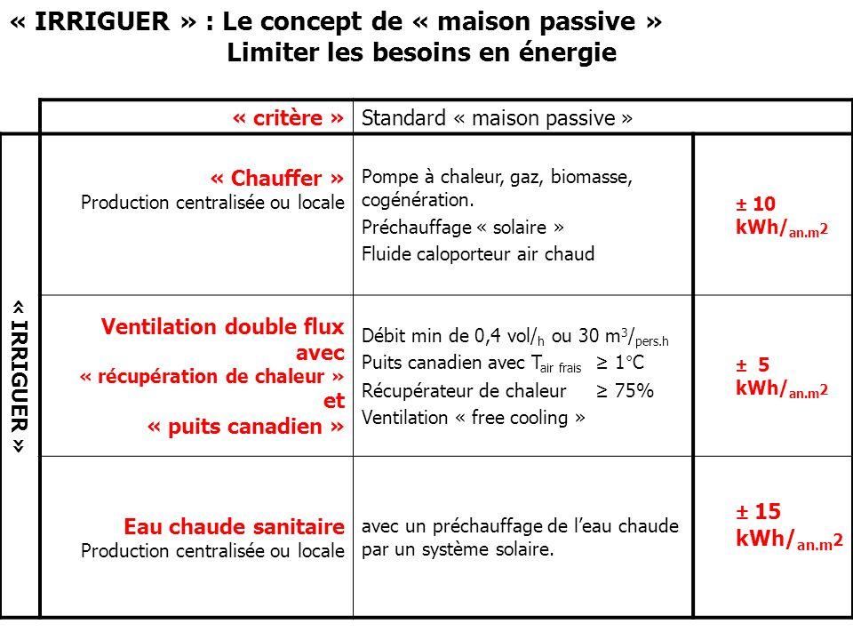 « critère »Standard « maison passive » « IRRIGUER » « Chauffer » Production centralisée ou locale Pompe à chaleur, gaz, biomasse, cogénération. Précha