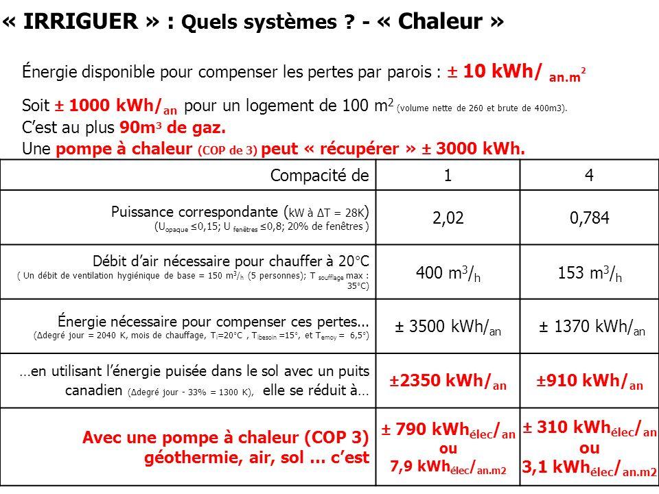 « IRRIGUER » : Quels systèmes ? - « Chaleur » Énergie disponible pour compenser les pertes par parois : ± 10 kWh/ an.m 2 Soit ± 1000 kWh/ an pour un l
