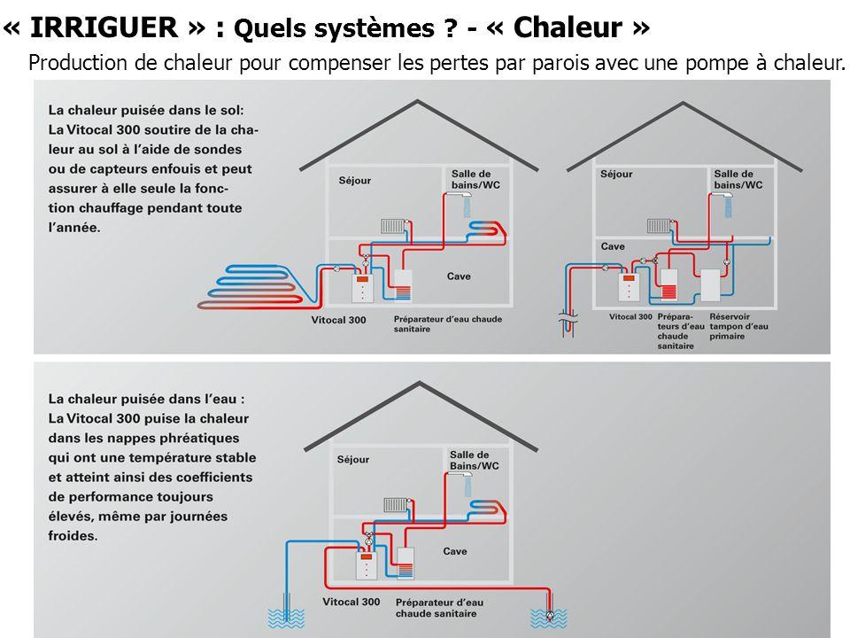 « IRRIGUER » : Quels systèmes ? - « Chaleur » Production de chaleur pour compenser les pertes par parois avec une pompe à chaleur.