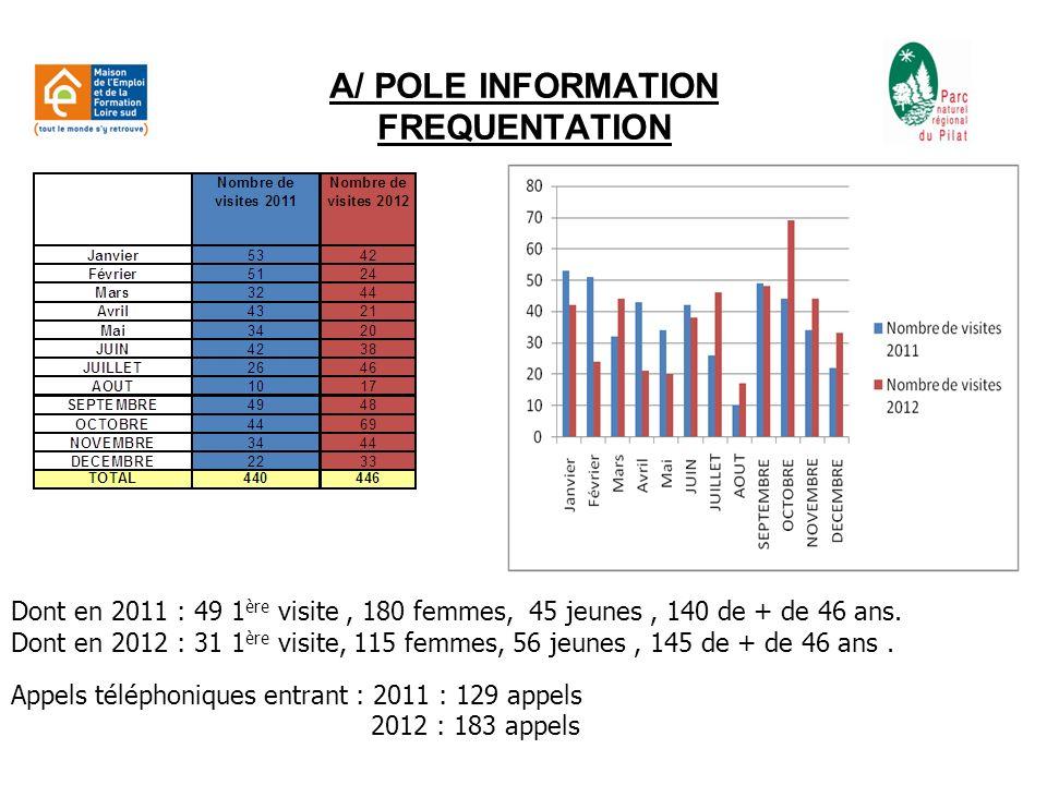 D/ POLE EVENEMENTS 1.Labellisation du site du Haut Pilat en point relais Balise depuis février 2012.
