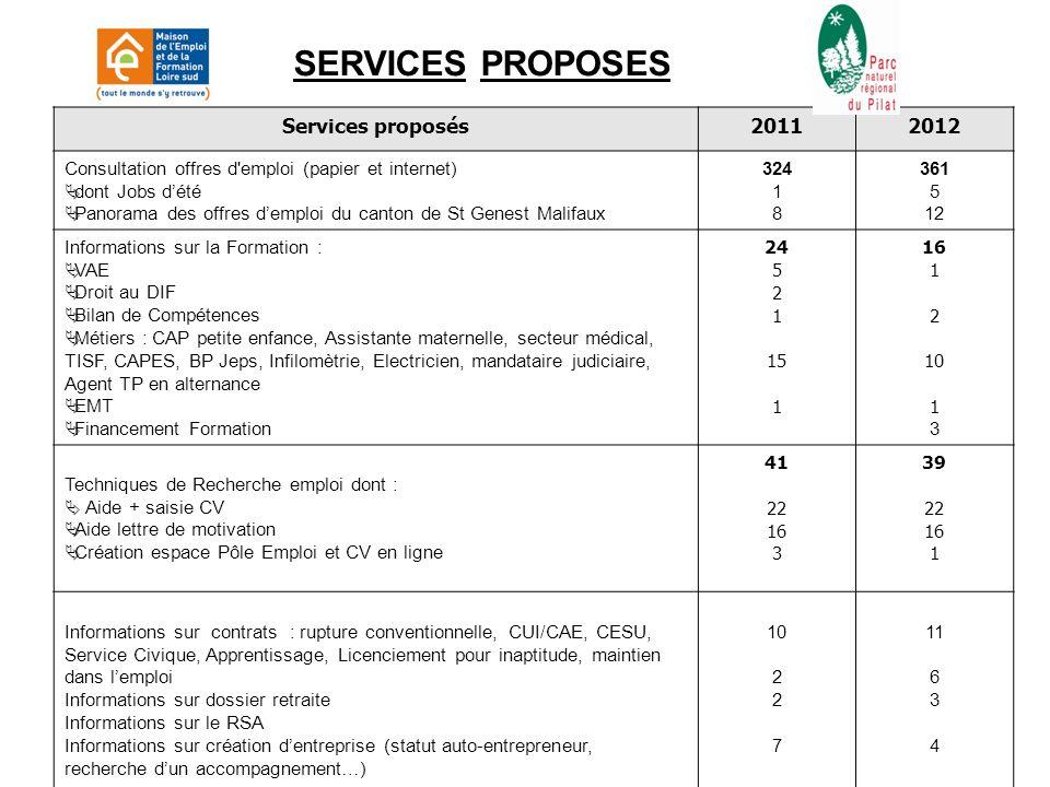 ANALYSE DES RESULTATS Comparaison avec le Forum de 2010 20102012 VISITEURS7283+ 13% FEMMES4245+ 6,6% HOMMES3038+ 21% - de 26 ANS1115+ 26,6% + de 50 ANS1726+ 34,6%