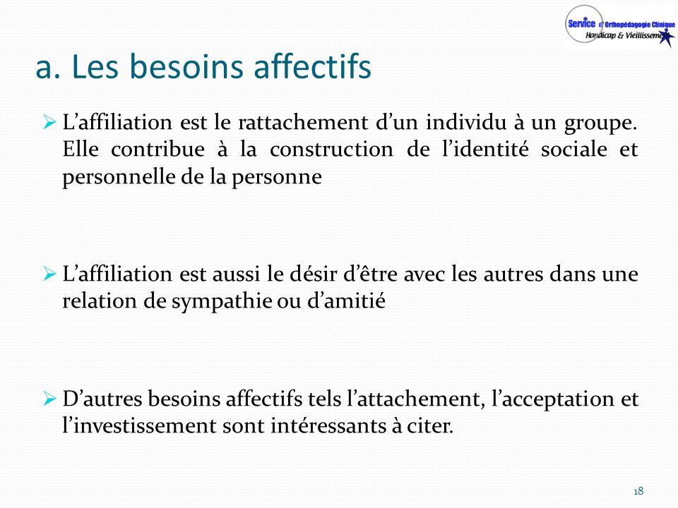 a. Les besoins affectifs Laffiliation est le rattachement dun individu à un groupe. Elle contribue à la construction de lidentité sociale et personnel