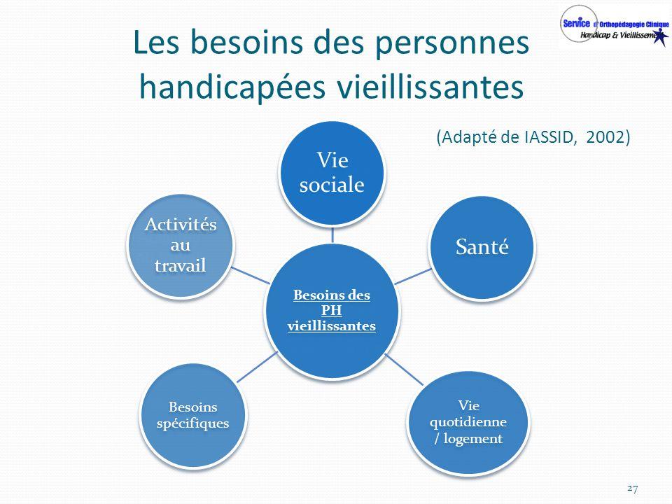 27 Les besoins des personnes handicapées vieillissantes (Adapté de IASSID, 2002) Besoins spécifiques Besoins des personnes handicapées vieillissantes
