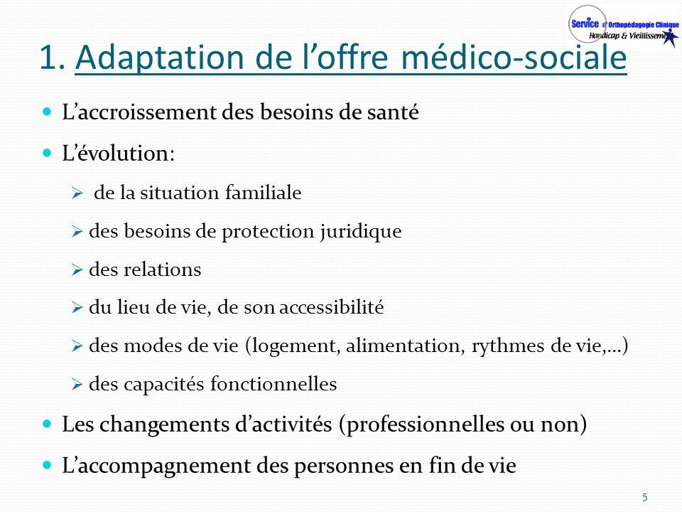1. Adaptation de loffre médico-sociale Laccroissement des besoins de santé Lévolution: de la situation familiale des besoins de protection juridique d