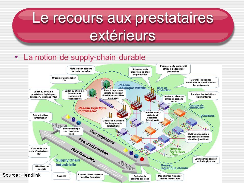 Maison d'éducation de la Légion d'honneur - Gestion des opérations import- export Le recours aux prestataires extérieurs La notion de supply-chain dur