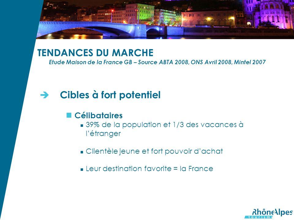 TENDANCES DU MARCHE Etude Maison de la France GB – Source ABTA 2008, ONS Avril 2008, Mintel 2007 Cibles à fort potentiel Célibataires 39% de la popula