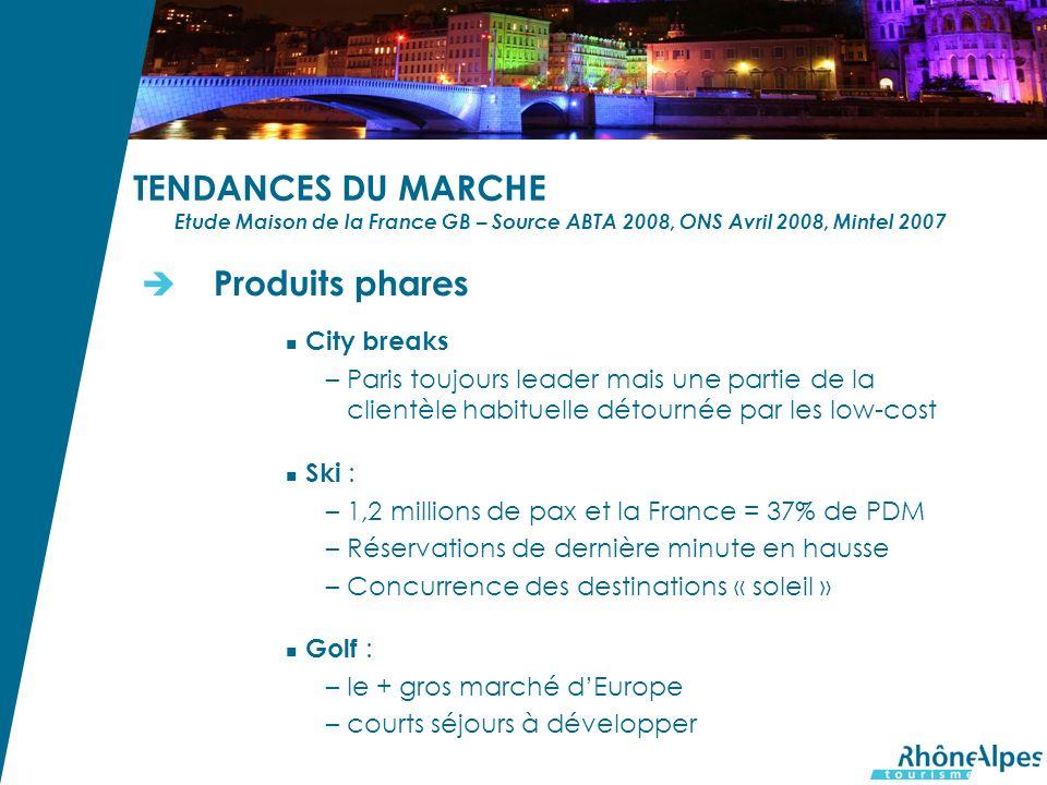 TENDANCES DU MARCHE Etude Maison de la France GB – Source ABTA 2008, ONS Avril 2008, Mintel 2007 Produits phares City breaks –Paris toujours leader mais une partie de la clientèle habituelle détournée par les low-cost Ski : –1,2 millions de pax et la France = 37% de PDM –Réservations de dernière minute en hausse –Concurrence des destinations « soleil » Golf : –le + gros marché dEurope –courts séjours à développer