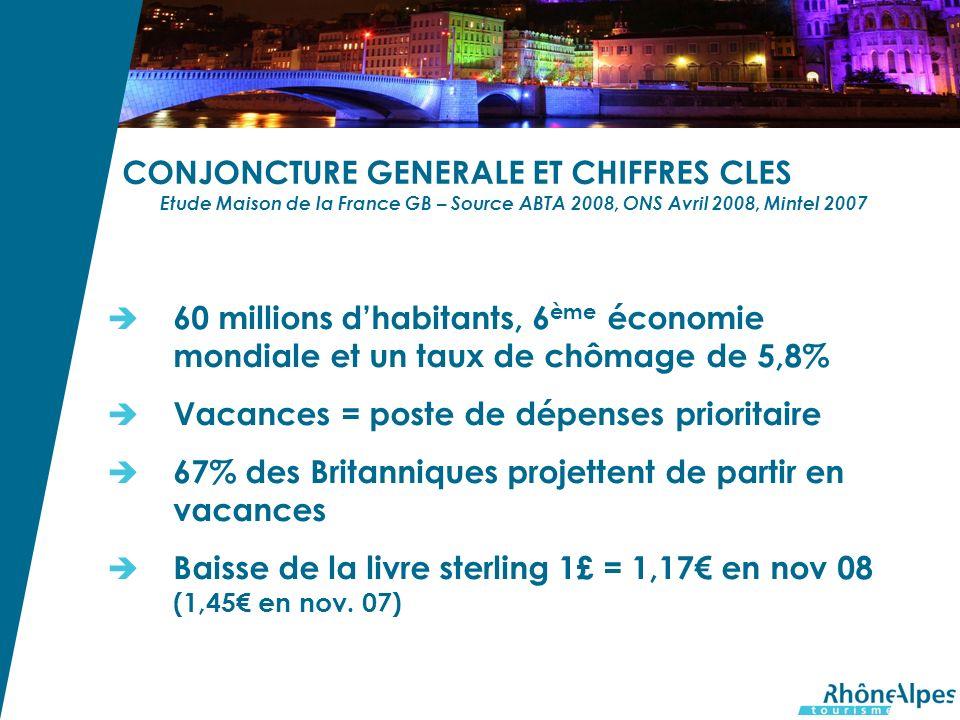 CONJONCTURE GENERALE ET CHIFFRES CLES Etude Maison de la France GB – Source ABTA 2008, ONS Avril 2008, Mintel 2007 60 millions dhabitants, 6 ème économie mondiale et un taux de chômage de 5,8% Vacances = poste de dépenses prioritaire 67% des Britanniques projettent de partir en vacances Baisse de la livre sterling 1£ = 1,17 en nov 08 (1,45 en nov.
