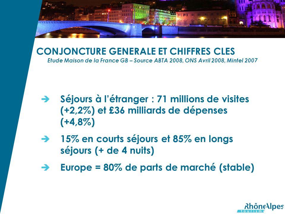 CONJONCTURE GENERALE ET CHIFFRES CLES Etude Maison de la France GB – Source ABTA 2008, ONS Avril 2008, Mintel 2007 Séjours à létranger : 71 millions de visites (+2,2%) et £36 milliards de dépenses (+4,8%) 15% en courts séjours et 85% en longs séjours (+ de 4 nuits) Europe = 80% de parts de marché (stable)