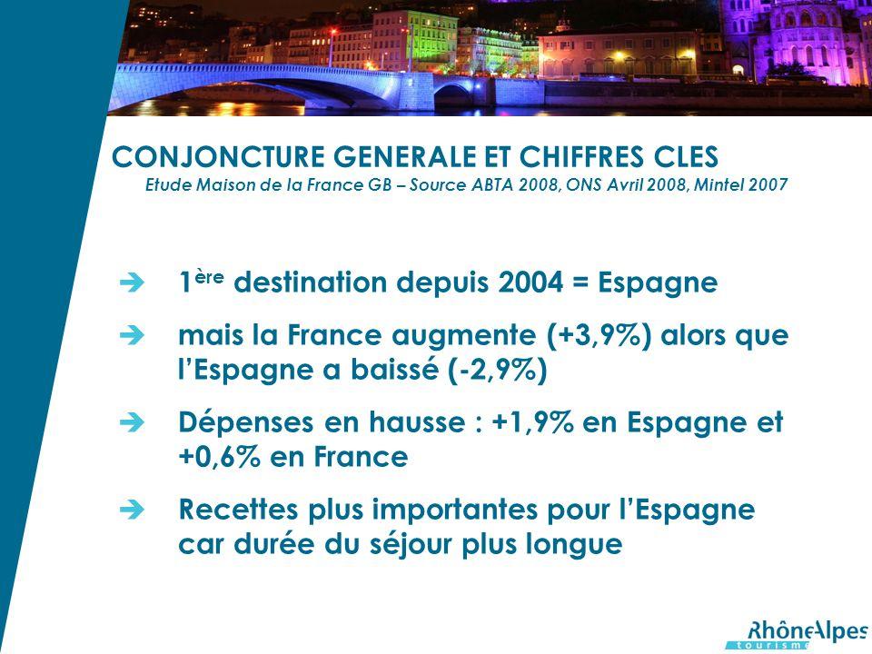 CONJONCTURE GENERALE ET CHIFFRES CLES Etude Maison de la France GB – Source ABTA 2008, ONS Avril 2008, Mintel 2007 1 ère destination depuis 2004 = Espagne mais la France augmente (+3,9%) alors que lEspagne a baissé (-2,9%) Dépenses en hausse : +1,9% en Espagne et +0,6% en France Recettes plus importantes pour lEspagne car durée du séjour plus longue
