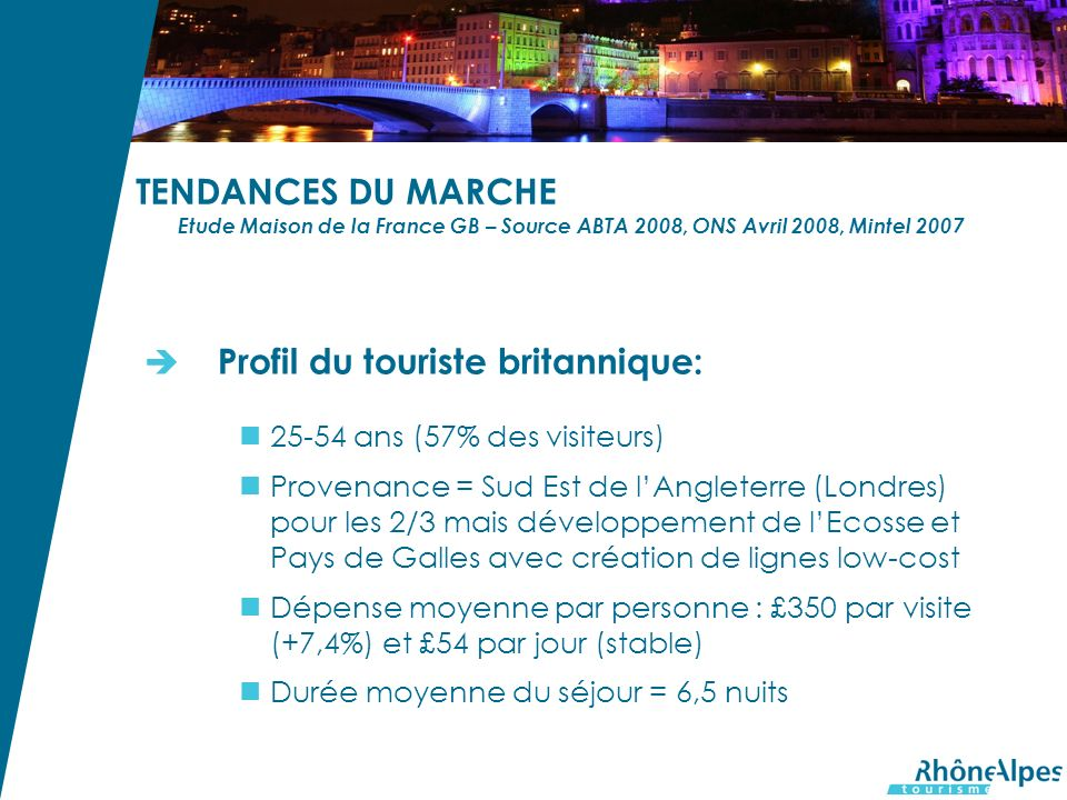 TENDANCES DU MARCHE Etude Maison de la France GB – Source ABTA 2008, ONS Avril 2008, Mintel 2007 Profil du touriste britannique: 25-54 ans (57% des visiteurs) Provenance = Sud Est de lAngleterre (Londres) pour les 2/3 mais développement de lEcosse et Pays de Galles avec création de lignes low-cost Dépense moyenne par personne : £350 par visite (+7,4%) et £54 par jour (stable) Durée moyenne du séjour = 6,5 nuits