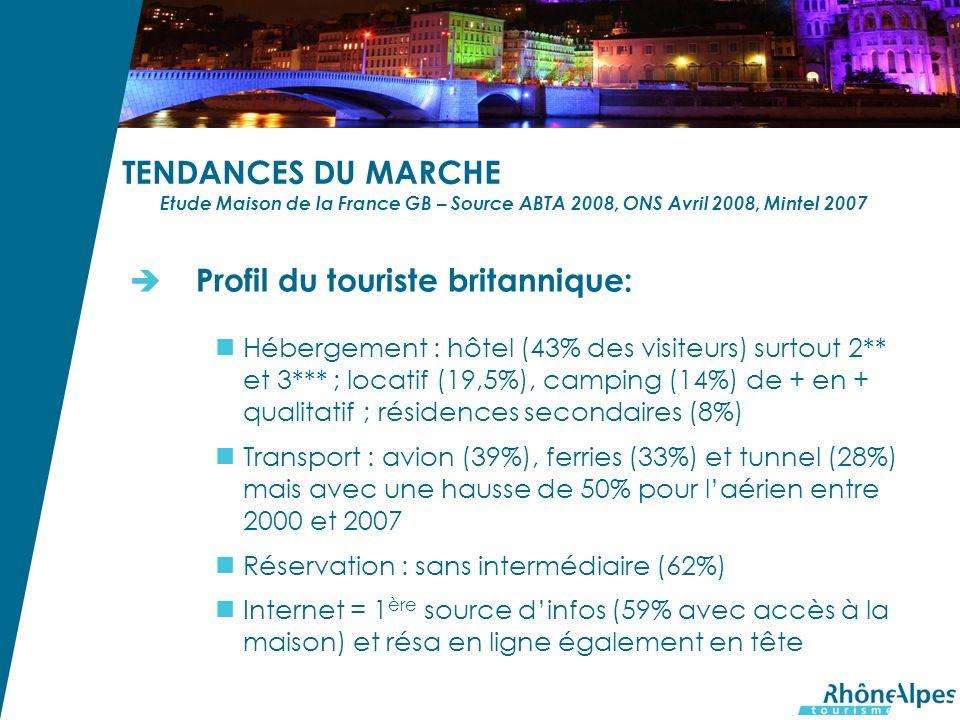 TENDANCES DU MARCHE Etude Maison de la France GB – Source ABTA 2008, ONS Avril 2008, Mintel 2007 Profil du touriste britannique: Hébergement : hôtel (43% des visiteurs) surtout 2** et 3*** ; locatif (19,5%), camping (14%) de + en + qualitatif ; résidences secondaires (8%) Transport : avion (39%), ferries (33%) et tunnel (28%) mais avec une hausse de 50% pour laérien entre 2000 et 2007 Réservation : sans intermédiaire (62%) Internet = 1 ère source dinfos (59% avec accès à la maison) et résa en ligne également en tête