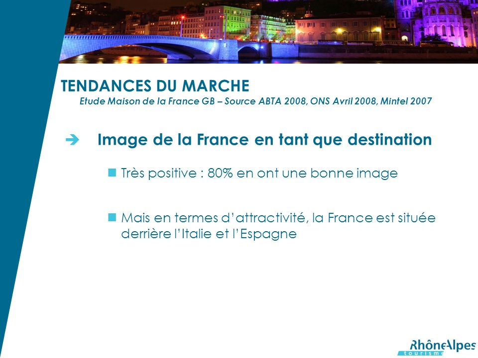 TENDANCES DU MARCHE Etude Maison de la France GB – Source ABTA 2008, ONS Avril 2008, Mintel 2007 Image de la France en tant que destination Très positive : 80% en ont une bonne image Mais en termes dattractivité, la France est située derrière lItalie et lEspagne