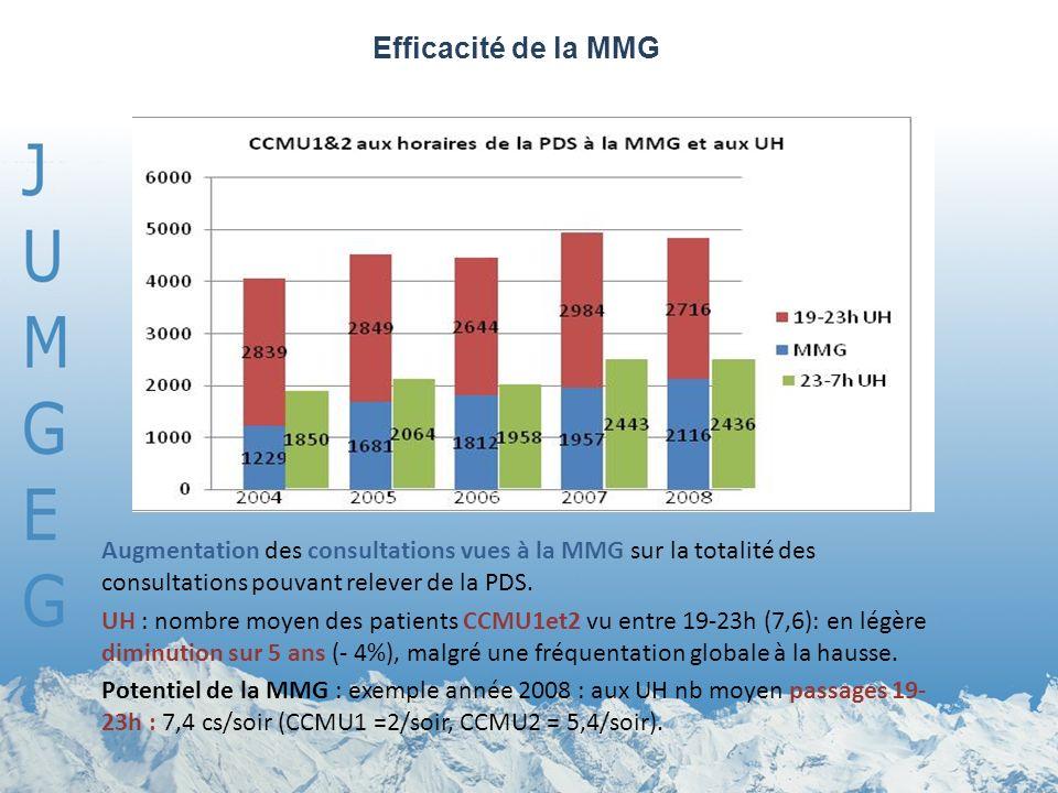 Augmentation des consultations vues à la MMG sur la totalité des consultations pouvant relever de la PDS. UH : nombre moyen des patients CCMU1et2 vu e