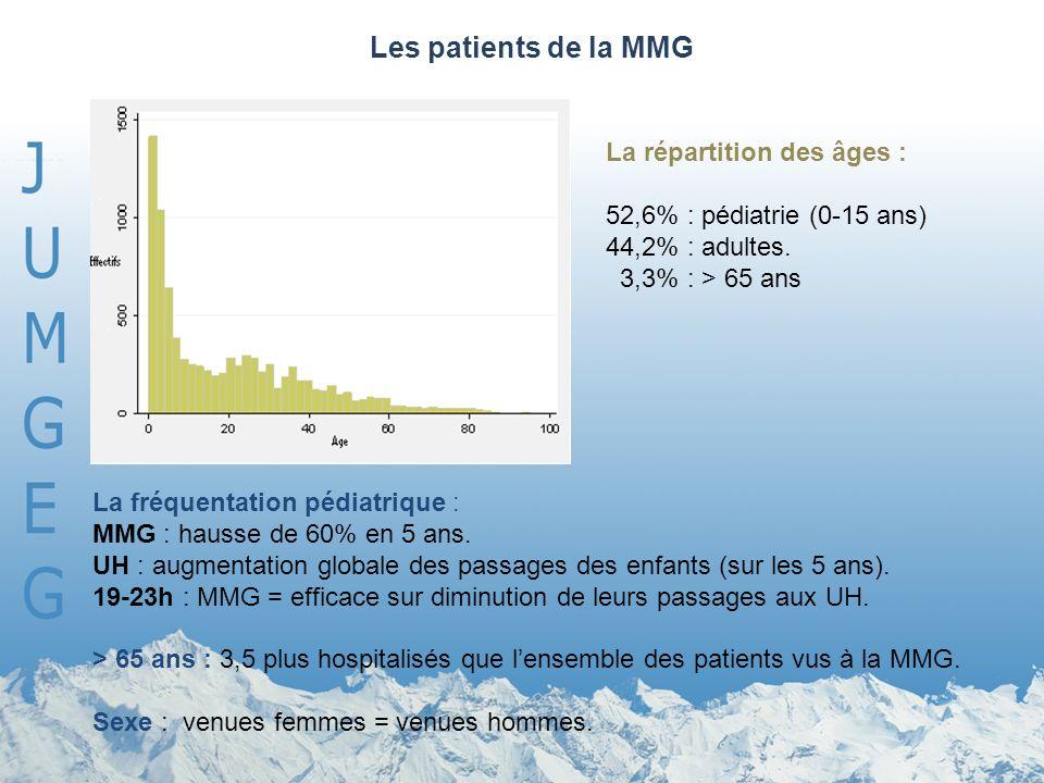 Les patients de la MMG La répartition des âges : 52,6% : pédiatrie (0-15 ans) 44,2% : adultes. 3,3% : > 65 ans La fréquentation pédiatrique : MMG : ha