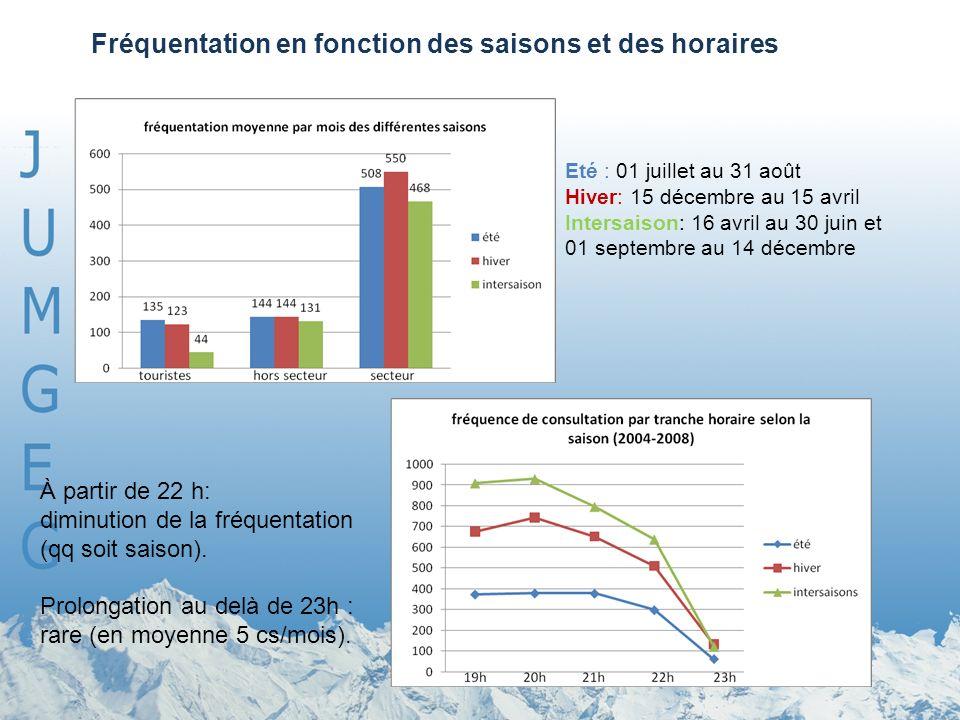 Eté : 01 juillet au 31 août Hiver: 15 décembre au 15 avril Intersaison: 16 avril au 30 juin et 01 septembre au 14 décembre À partir de 22 h: diminution de la fréquentation (qq soit saison).
