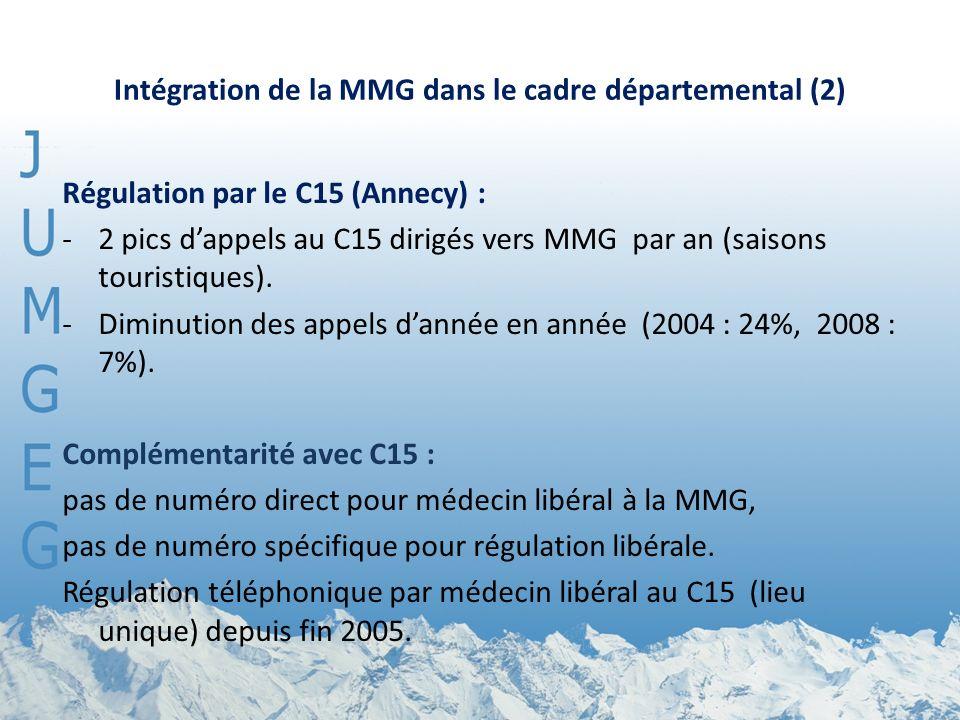 Intégration de la MMG dans le cadre départemental (2) Régulation par le C15 (Annecy) : -2 pics dappels au C15 dirigés vers MMG par an (saisons tourist