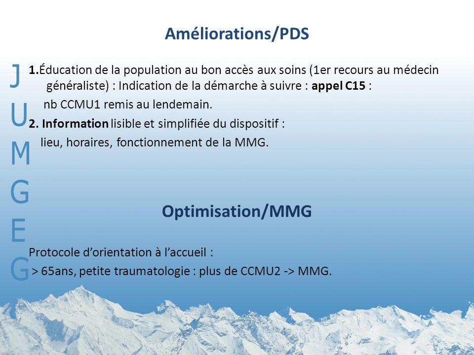 Améliorations/PDS 1.Éducation de la population au bon accès aux soins (1er recours au médecin généraliste) : Indication de la démarche à suivre : appel C15 : nb CCMU1 remis au lendemain.