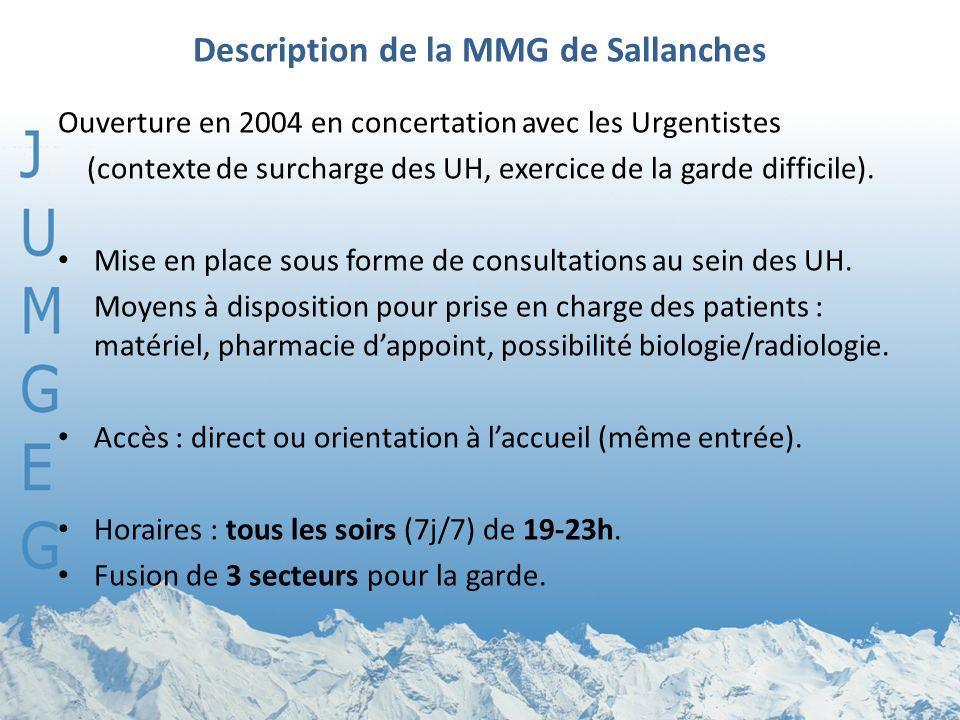 Description de la MMG de Sallanches Ouverture en 2004 en concertation avec les Urgentistes (contexte de surcharge des UH, exercice de la garde difficile).