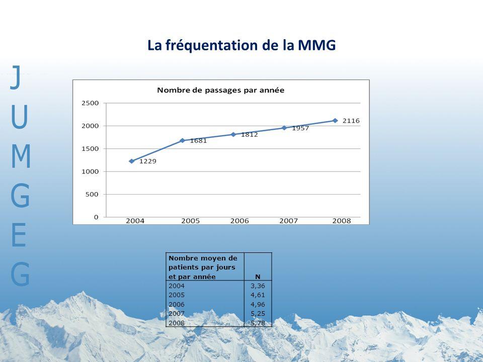 La fréquentation de la MMG Nombre moyen de patients par jours et par annéeN 20043,36 20054,61 20064,96 20075,25 20085,78