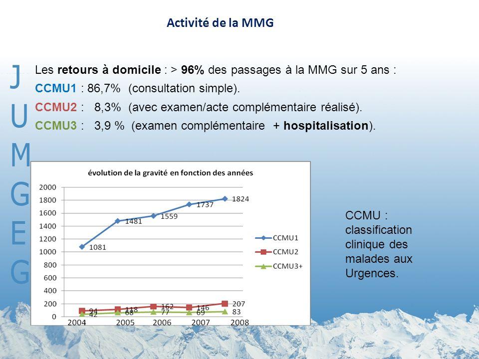 Activité de la MMG CCMU : classification clinique des malades aux Urgences. Les retours à domicile : > 96% des passages à la MMG sur 5 ans : CCMU1 : 8