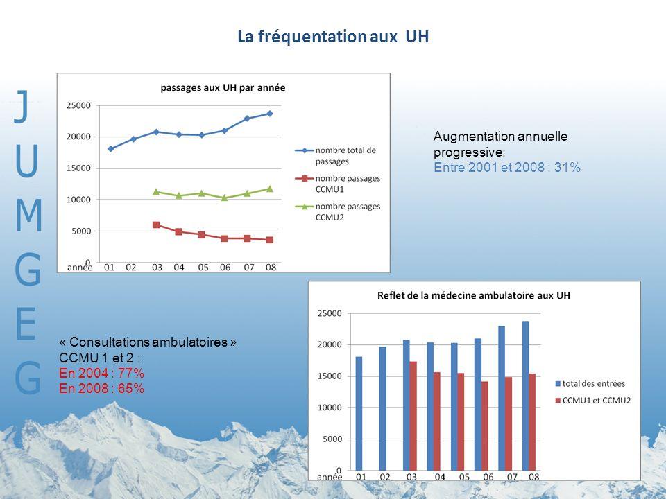 La fréquentation aux UH « Consultations ambulatoires » CCMU 1 et 2 : En 2004 : 77% En 2008 : 65% Augmentation annuelle progressive: Entre 2001 et 2008 : 31%