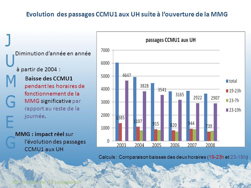 Evolution des passages CCMU1 aux UH suite à louverture de la MMG Diminution dannée en année à partir de 2004 : Baisse des CCMU1 pendant les horaires de fonctionnement de la MMG significative par rapport au reste de la journée.