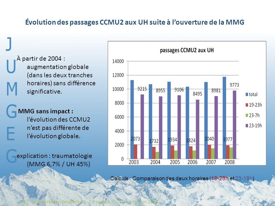 Évolution des passages CCMU2 aux UH suite à louverture de la MMG À partir de 2004 : augmentation globale (dans les deux tranches horaires) sans différence significative.