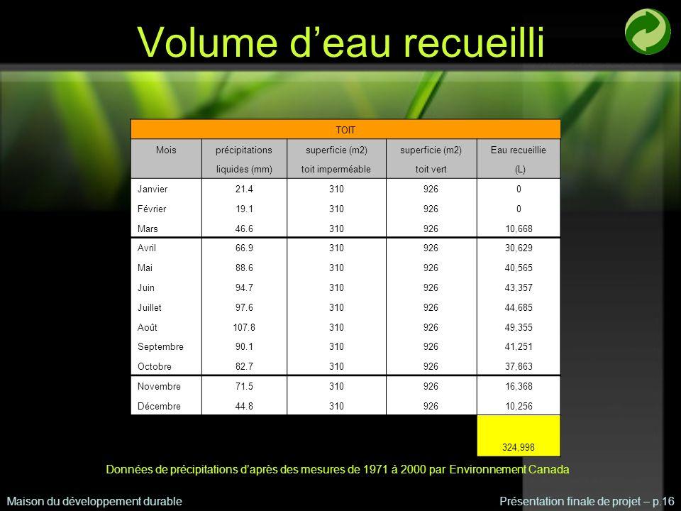 Volume deau recueilli Maison du développement durablePrésentation finale de projet – p.16 TOIT Moisprécipitationssuperficie (m2) Eau recueillie liquides (mm)toit imperméabletoit vert (L) Janvier21.43109260 Février19.13109260 Mars46.631092610,668 Avril66.931092630,629 Mai88.631092640,565 Juin94.731092643,357 Juillet97.631092644,685 Août107.831092649,355 Septembre90.131092641,251 Octobre82.731092637,863 Novembre71.531092616,368 Décembre44.831092610,256 324,998 Données de précipitations daprès des mesures de 1971 à 2000 par Environnement Canada