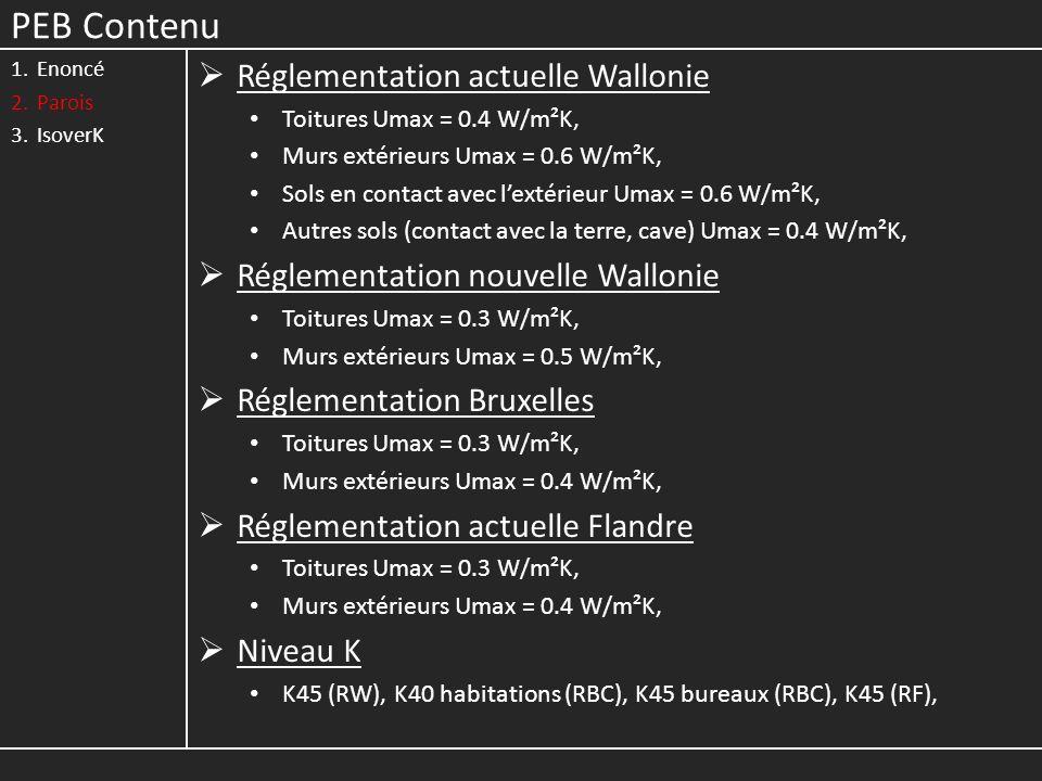 PEB Contenu 1.Enoncé 2.Parois 3.IsoverK Réglementation actuelle Wallonie Toitures Umax = 0.4 W/m²K, Murs extérieurs Umax = 0.6 W/m²K, Sols en contact avec lextérieur Umax = 0.6 W/m²K, Autres sols (contact avec la terre, cave) Umax = 0.4 W/m²K, Réglementation nouvelle Wallonie Toitures Umax = 0.3 W/m²K, Murs extérieurs Umax = 0.5 W/m²K, Réglementation Bruxelles Toitures Umax = 0.3 W/m²K, Murs extérieurs Umax = 0.4 W/m²K, Réglementation actuelle Flandre Toitures Umax = 0.3 W/m²K, Murs extérieurs Umax = 0.4 W/m²K, Niveau K K45 (RW), K40 habitations (RBC), K45 bureaux (RBC), K45 (RF),