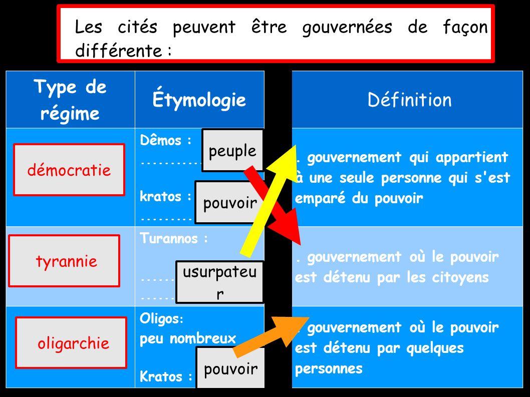 Les cités peuvent être gouvernées de façon différente : Type de régime Étymologie Définition..............................