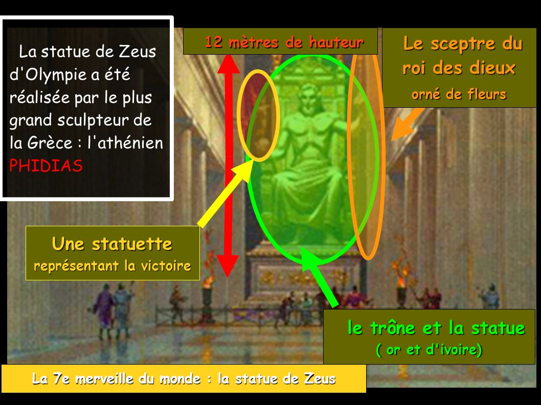 La 7e merveille du monde : la statue de Zeus La statue de Zeus d Olympie a été réalisée par le plus grand sculpteur de la Grèce : l athénien PHIDIAS Une statuette représentant la victoire Le sceptre du Le sceptre du roi des dieux orné de fleurs 12 mètres de hauteur 12 mètres de hauteur le trône et la statue le trône et la statue ( or et d ivoire)