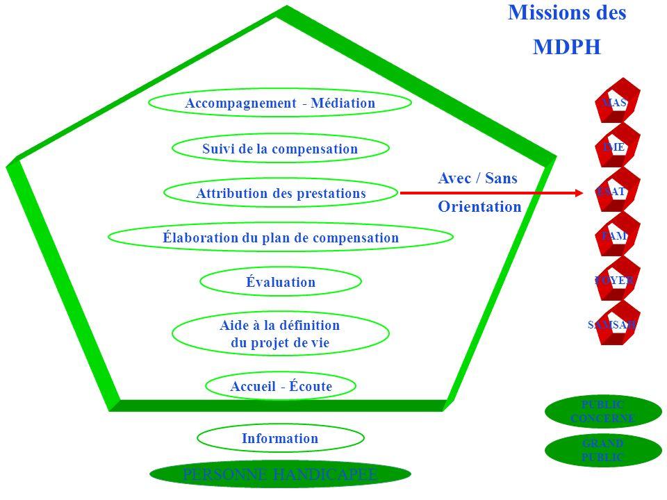Accueil - Écoute Attribution des prestations PERSONNE HANDICAPEE Missions des MDPH Accompagnement - Médiation Aide à la définition du projet de vie In