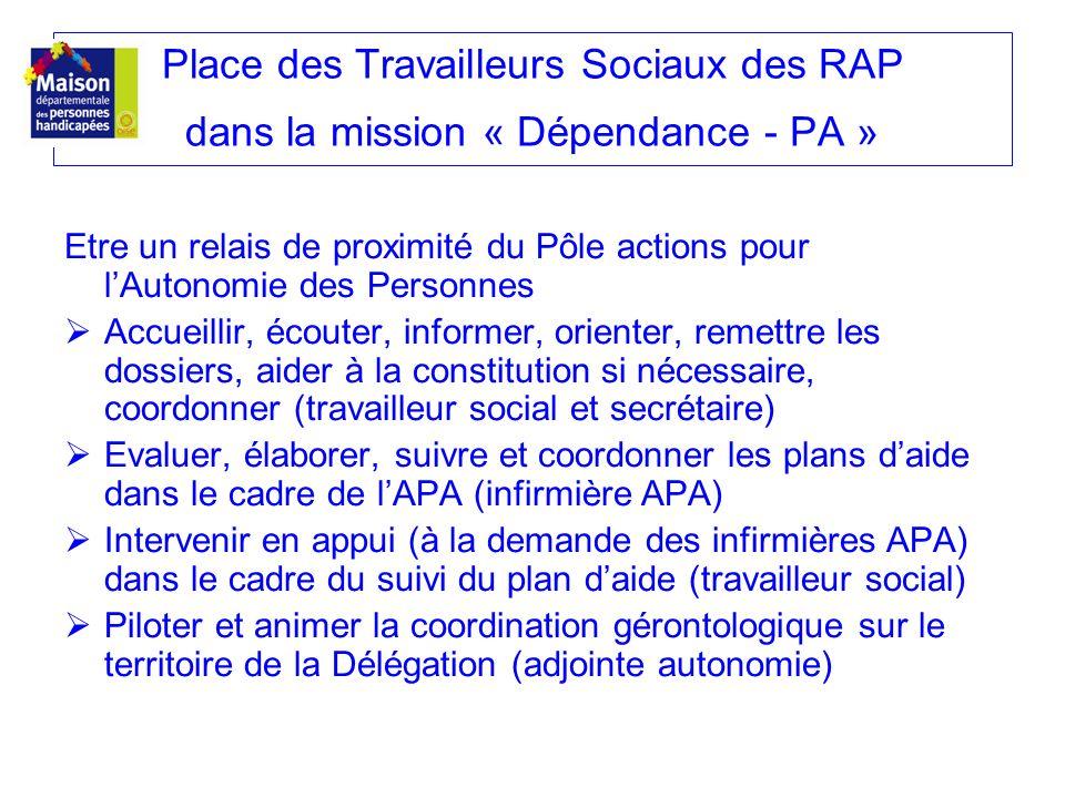 Place des Travailleurs Sociaux des RAP dans la mission « Dépendance - PA » Etre un relais de proximité du Pôle actions pour lAutonomie des Personnes A