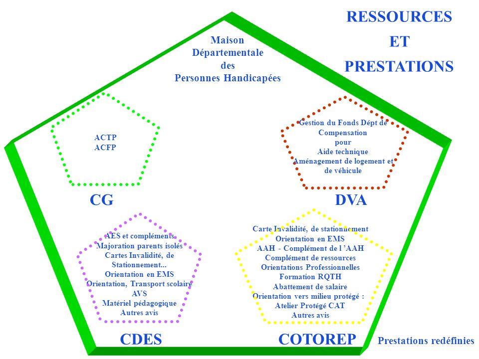 Commission Exécutive Équipe Pluridisciplinaire CDA Commission des Droits et de lAutonomie Président du Conseil Général CONSEIL GENERAL 50 % (= 10) ASSOC Pers.