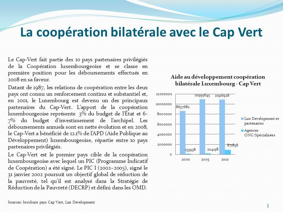 La coopération bilatérale avec le Cap Vert Le Cap-Vert fait partie des 10 pays partenaires privilégiés de la Coopération luxembourgeoise et se classe en première position pour les déboursements effectués en 2008 en sa faveur.