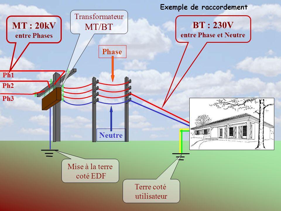 MT : 20kV entre Phases Transformateur MT/BT BT : 230V entre Phase et Neutre Phase Ph1 Ph2 Ph3 Neutre Mise à la terre coté EDF Terre coté utilisateur Exemple de raccordement