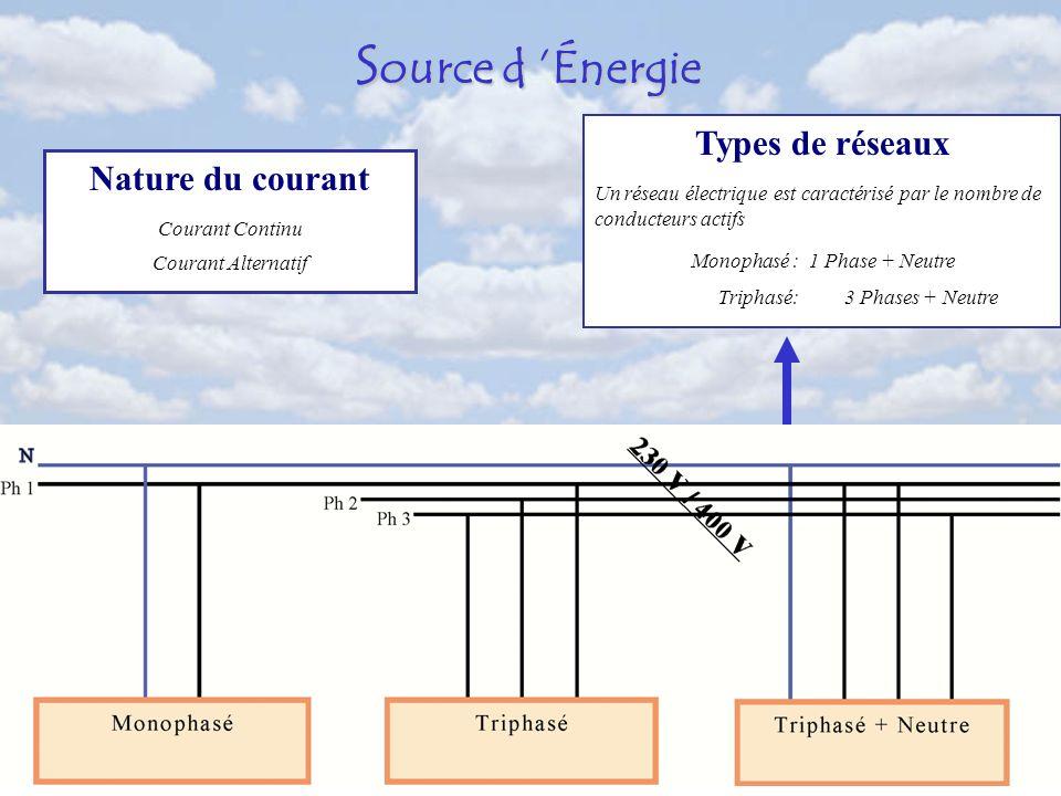 Nature du courant Courant Continu Courant Alternatif Types de réseaux Un réseau électrique est caractérisé par le nombre de conducteurs actifs Monophasé : 1 Phase + Neutre Triphasé: 3 Phases + Neutre S ource d Énergie