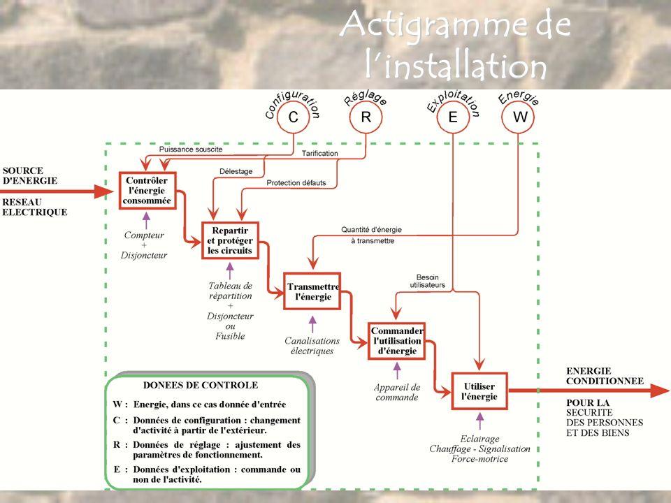 S chémas I nstallation É lectrique Comptage Sectionnement /protection Répartition Protection Transmission Utilisation Plan architectural Schéma archit