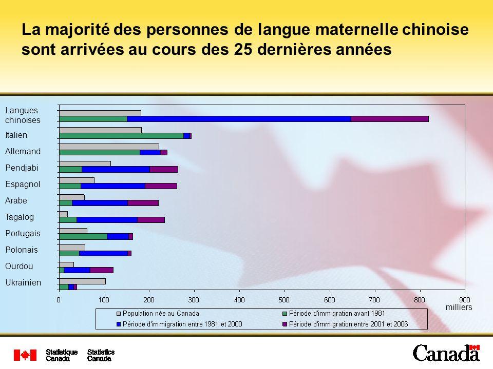 La majorité des personnes de langue maternelle chinoise sont arrivées au cours des 25 dernières années milliers Espagnol Pendjabi Allemand Italien Langues chinoises Arabe Tagalog Portugais Polonais Ourdou Ukrainien