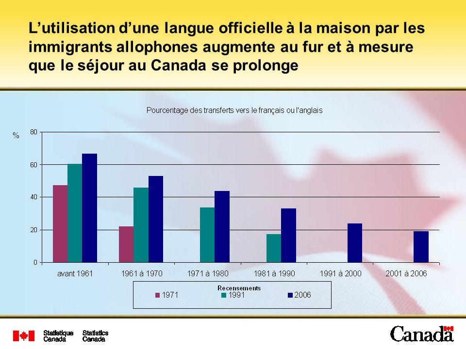 % Lutilisation dune langue officielle à la maison par les immigrants allophones augmente au fur et à mesure que le séjour au Canada se prolonge
