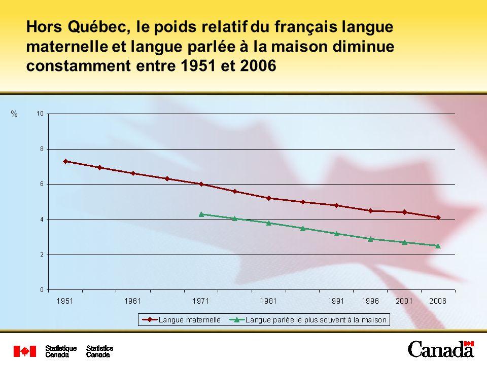% Hors Québec, le poids relatif du français langue maternelle et langue parlée à la maison diminue constamment entre 1951 et 2006