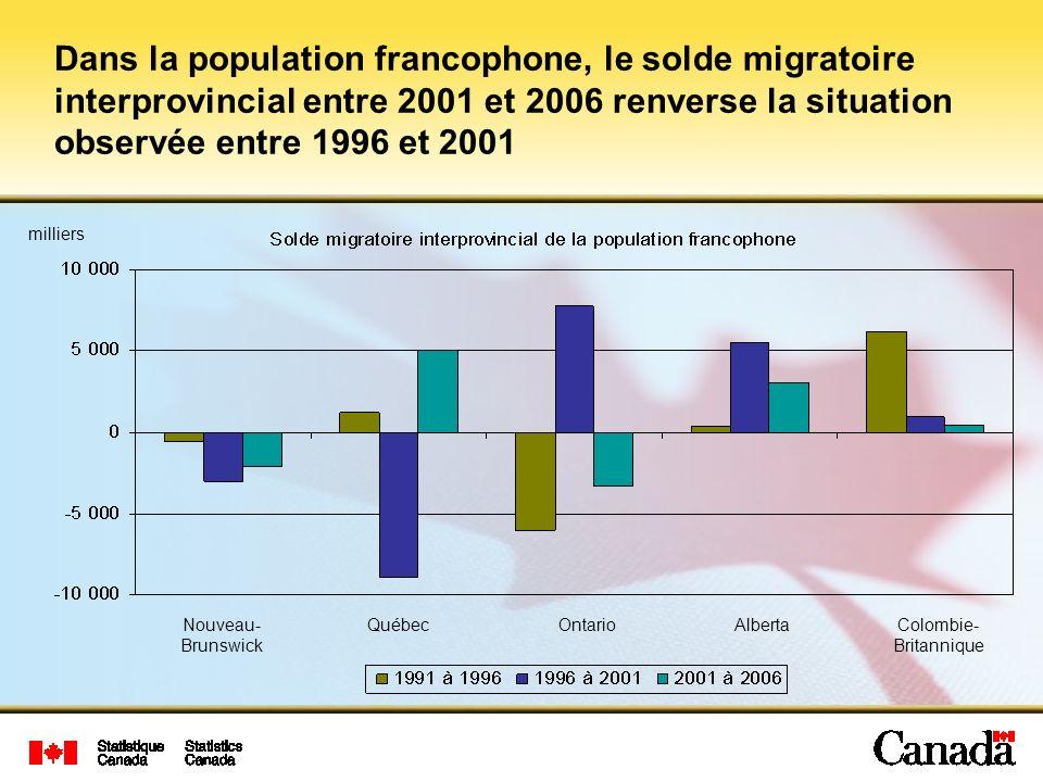 Dans la population francophone, le solde migratoire interprovincial entre 2001 et 2006 renverse la situation observée entre 1996 et 2001 Nouveau- Brunswick QuébecOntarioAlbertaColombie- Britannique milliers